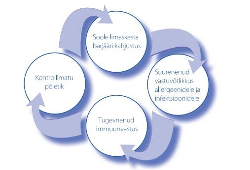 Pro-Kolin Enterogenic joonis